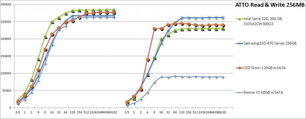 ATTO: скорость чтения данных X5 сравнима с популярными 2.5-дюймовыми SSD Intel 320-й серии, хотя скорость записи незначительно ниже