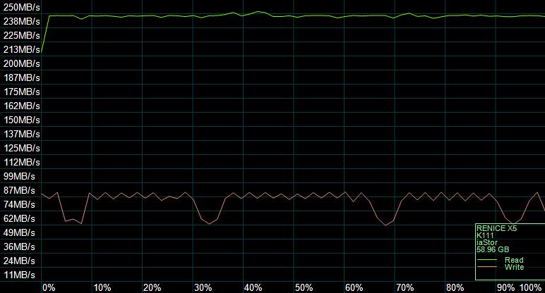 AS SSD тест на сжатие данных: производительность не снижается даже при обработке несжимаемых данных
