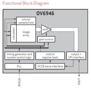 Block OV6946