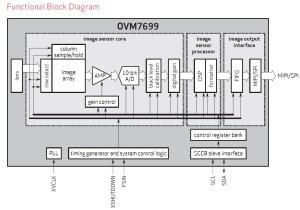 Block OVM7699